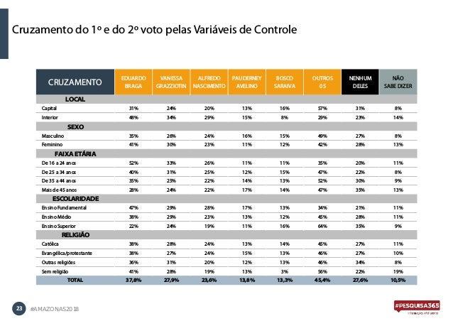 23 #AMAZONAS2018 Cruzamento do 1º e do 2º voto pelas Variáveis de Controle CRUZAMENTO EDUARDO BRAGA VANESSA GRAZZIOTIN ALF...