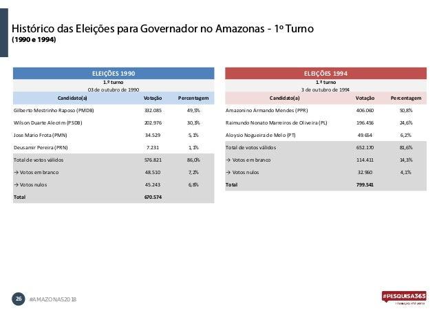 26 #AMAZONAS2018 Histórico das Eleições para Governador no Amazonas - 1º Turno (1990 e 1994) Candidato(a) Votação Percenta...