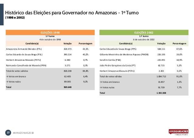 27 #AMAZONAS2018 Histórico das Eleições para Governador no Amazonas - 1º Turno (1998 e 2002) Candidato(a) Votação Percenta...