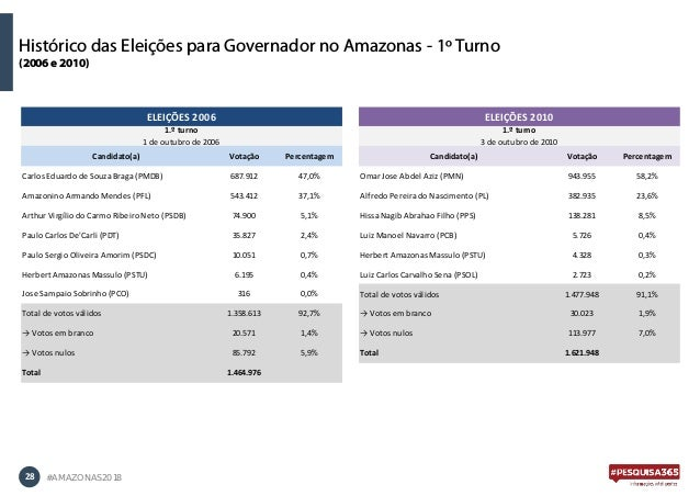 28 #AMAZONAS2018 Histórico das Eleições para Governador no Amazonas - 1º Turno (2006 e 2010) Candidato(a) Votação Percenta...