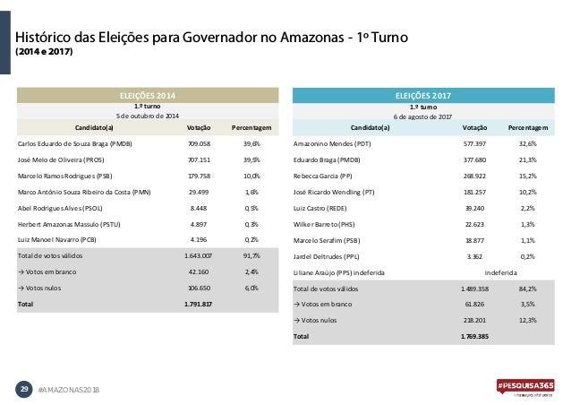 29 #AMAZONAS2018 Histórico das Eleições para Governador no Amazonas - 1º Turno (2014 e 2017) Candidato(a) Votação Percenta...