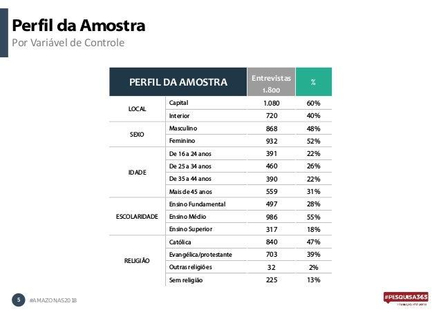 Perfil da Amostra Por Variável de Controle 5 #AMAZONAS2018 Entrevistas 1.800 Capital 1.080 60% Interior 720 40% Masculino ...