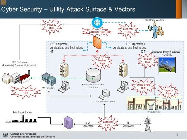 Oeb Cyber Security Framework