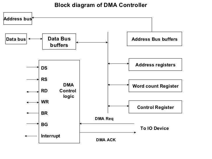 dma controller with block diagram  zen diagram, block diagram