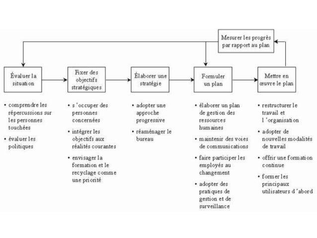 DAS OSBL - Principes de communication, branding, stratégie de communications