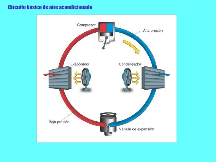 Circuito Basico : Principios físicos de climatizacion