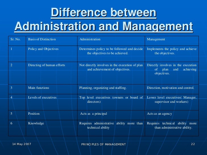 diferrence between management and administration Difference between administration and management administration and management both of these terms may look same some writers are of the view that these are synonymous william newman has used the term administrative manager and executive in the same sense in his opinion administration is.