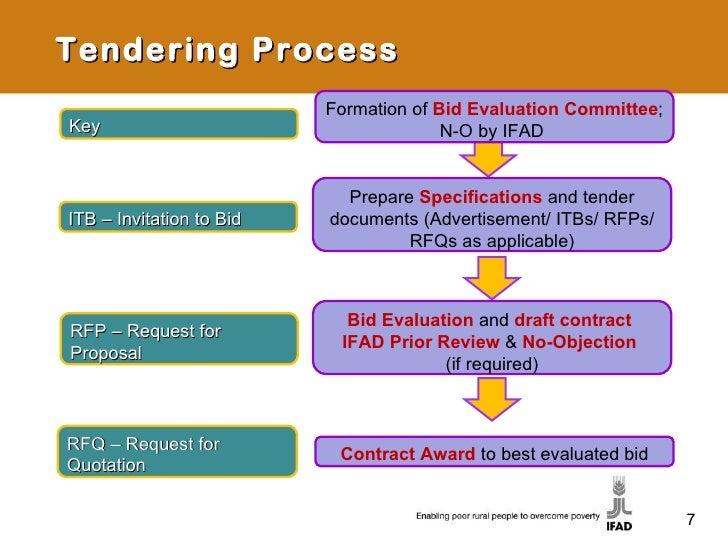 procurement overview