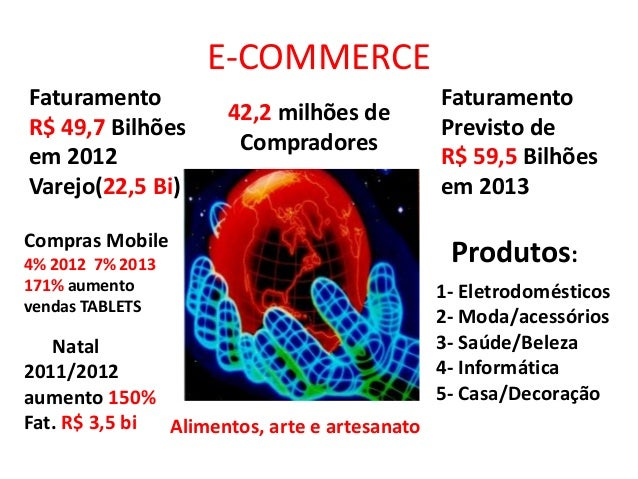 E-COMMERCEFaturamentoR$ 49,7 Bilhõesem 2012Varejo(22,5 Bi)FaturamentoPrevisto deR$ 59,5 Bilhõesem 2013Compras Mobile4% 201...