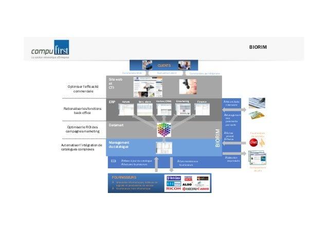 Déduplication de la plateforme  e-Procurement  www.lemondedureseau.com En ligne  www.compufirst.com En ligne  www.lemonded...