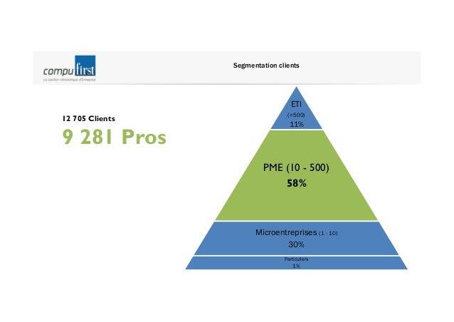 Géomarketing  30% de nos clients en IDF Rhône Alpes 10% PACA 10% 50% répartis sur toutes les autres régions