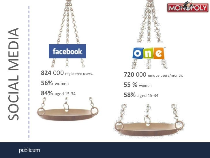 SOCIAL MEDIA<br />824000 registered users. <br />56% women<br />84% aged 15-34<br />720000 unique users/month. <br />55 % ...