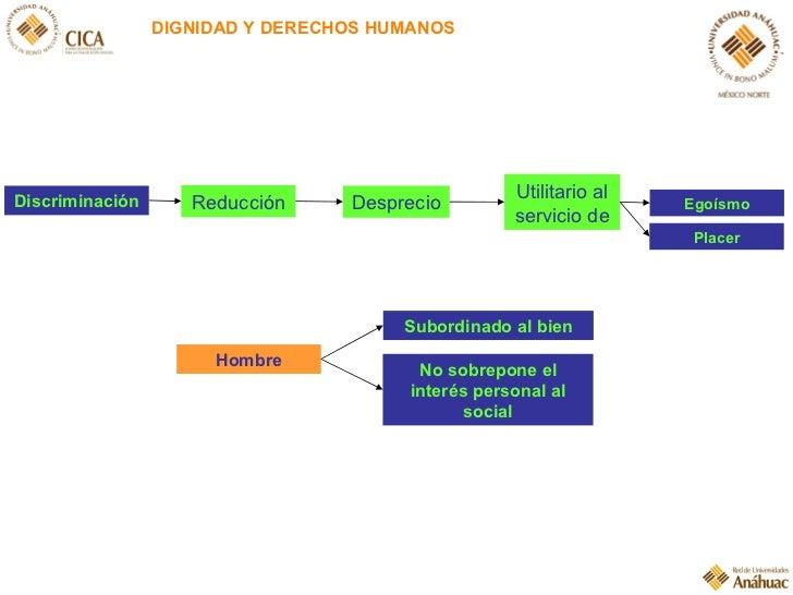 Discriminación Reducción DIGNIDAD Y DERECHOS HUMANOS Desprecio Utilitario al servicio de Egoísmo Placer Hombre Subordinado...