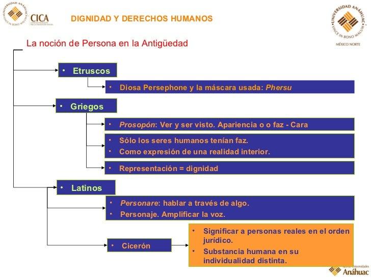 DIGNIDAD Y DERECHOS HUMANOS <ul><li>Etruscos </li></ul><ul><li>Prosopón : Ver y ser visto. Apariencia o o faz - Cara </li>...