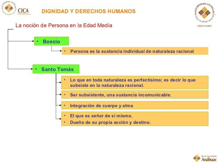 DIGNIDAD Y DERECHOS HUMANOS <ul><li>Boecio </li></ul><ul><li>Lo que en toda naturaleza es perfectísimo; es decir lo que su...