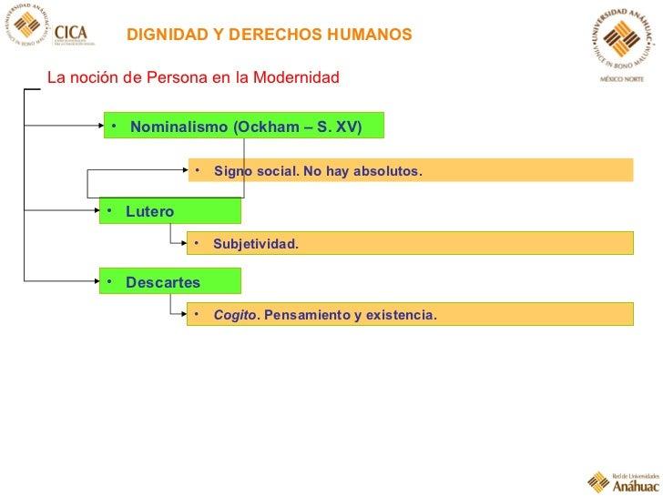 DIGNIDAD Y DERECHOS HUMANOS <ul><li>Nominalismo (Ockham – S. XV) </li></ul><ul><li>Subjetividad. </li></ul><ul><li>Lutero ...