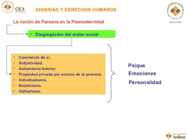 DIGNIDAD Y DERECHOS HUMANOS La noción de Persona en la Posmodernidad <ul><li>Conciencia de sí. </li></ul><ul><li>Subjetivi...
