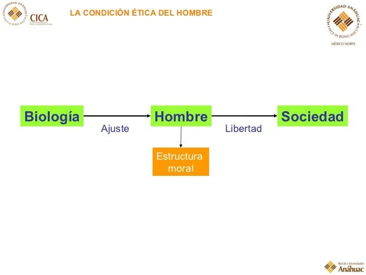 LA CONDICIÓN ÉTICA DEL HOMBRE Biología Hombre Ajuste Estructura  moral Libertad Sociedad