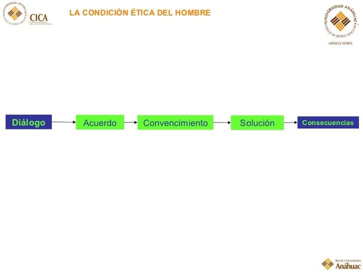 Diálogo Acuerdo LA CONDICIÓN ÉTICA DEL HOMBRE Convencimiento Solución Consecuencias
