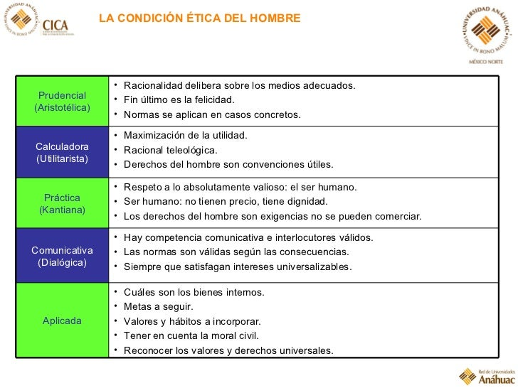 LA CONDICIÓN ÉTICA DEL HOMBRE <ul><li>Cuáles son los bienes internos. </li></ul><ul><li>Metas a seguir. </li></ul><ul><li>...
