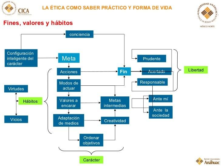 LA ÉTICA COMO SABER PRÁCTICO Y FORMA DE VIDA Configuración inteligente del carácter Meta Acciones Modos de  actuar concien...