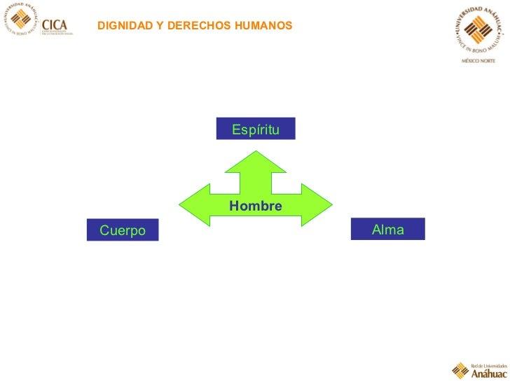 DIGNIDAD Y DERECHOS HUMANOS Hombre Cuerpo Espíritu Alma