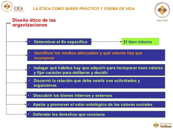 LA ÉTICA COMO SABER PRÁCTICO Y FORMA DE VIDA <ul><li>Determinar el fin específico </li></ul><ul><li>Indagar qué hábitos ha...