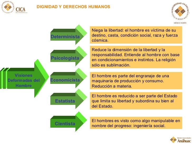 DIGNIDAD Y DERECHOS HUMANOS Visiones Deformadas del Hombre Determinista Psicologista Economicista Estatista Cientista Nieg...