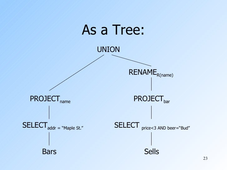 Tree Diagram For Algebra Diy Enthusiasts Wiring Diagrams
