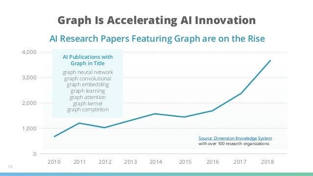 Graph Is Accelerating AI Innovation 10 4,000 3,000 2,000 1,000 0 2010 2011 2012 2013 2014 2015 2016 2017 2018 AI Publicati...