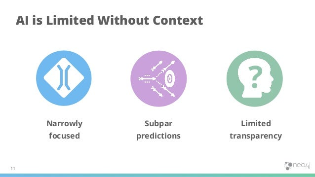 11 AI is Limited Without Context ? Narrowly focused Subpar predictions Limited transparency