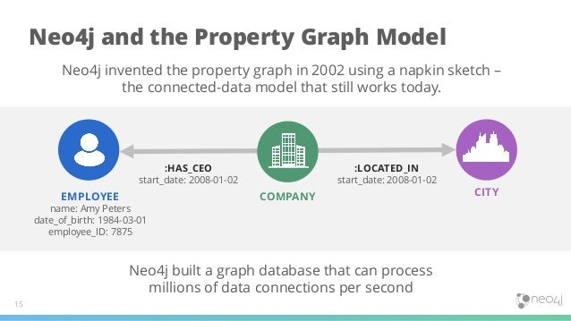 Neo4j and the Property Graph Model 15 EMPLOYEE name: Amy Peters date_of_birth: 1984-03-01 employee_ID: 7875 COMPANY CITY :...