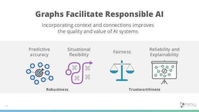 Situational flexibility Predictive accuracy Fairness Reliability and Explainability Graphs Facilitate Responsible AI 17 Ro...