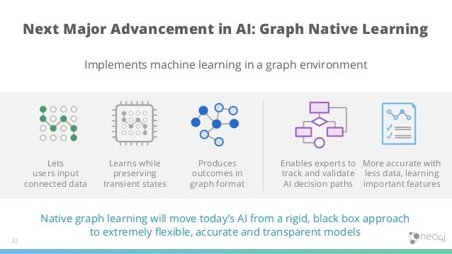 Next Major Advancement in AI: Graph Native Learning 32 Implements machine learning in a graph environment Native graph lea...
