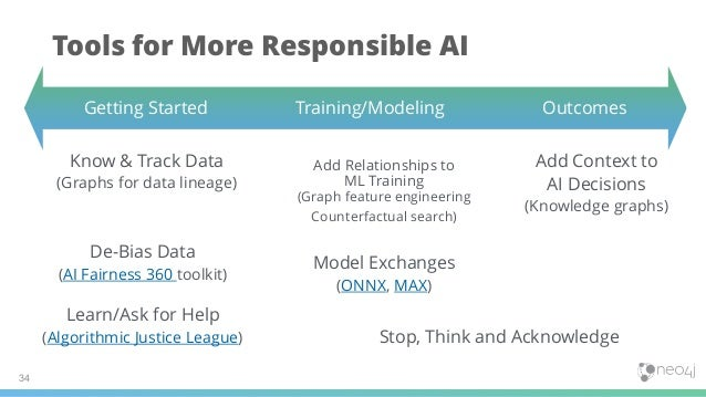 34 Getting Started Training/Modeling Outcomes Add Context to AI Decisions (Knowledge graphs) Stop, Think and Acknowledge T...