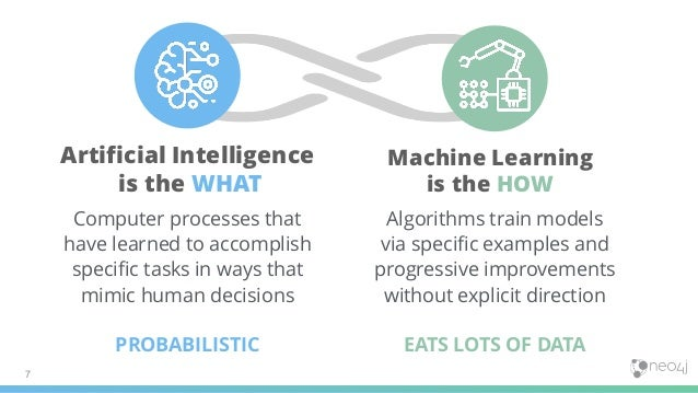 Artificial Intelligence is the WHAT Computer processes that have learned to accomplish specific tasks in ways that mimic h...