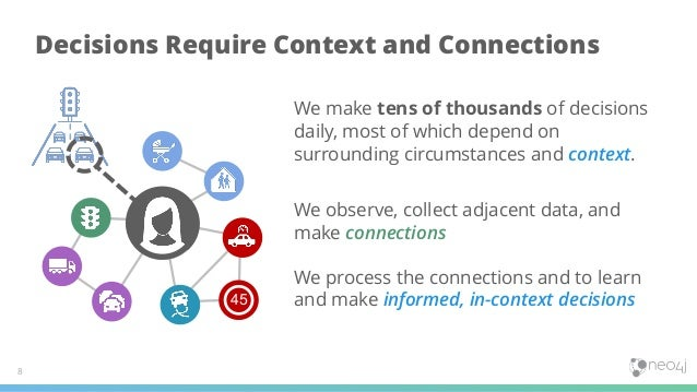 Decisions Require Context and Connections 8 We observe, collect adjacent data, and make connections We process the connect...