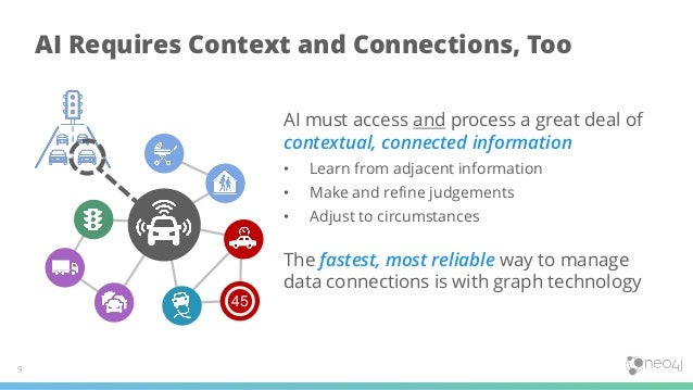 AI Requires Context and Connections, Too 9 45 AI must access and process a great deal of contextual, connected information...