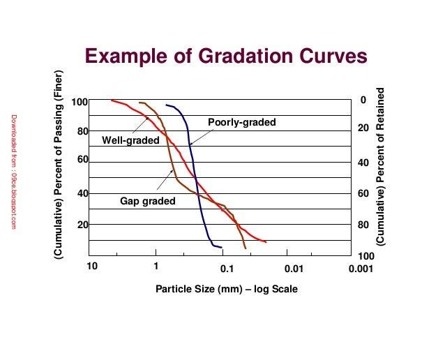 Review of soil mechanics for Example of soil