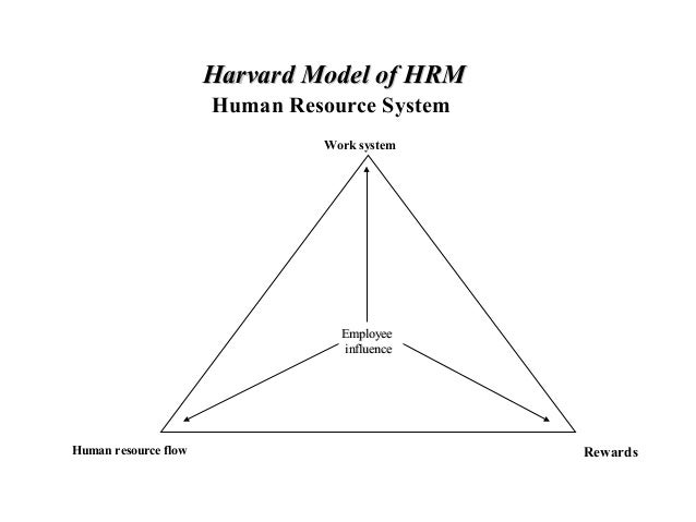michigan and harvard model of hrm Compare and contrast two models of hrm, one of which must be the harvard model beer et al in contrast i will be using the harvard framework for hrm harvard model.