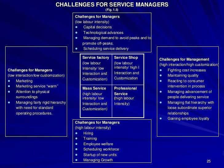 CHALLENGES FOR SERVICE MANAGERS                                                         (Fig. 1.5)                        ...