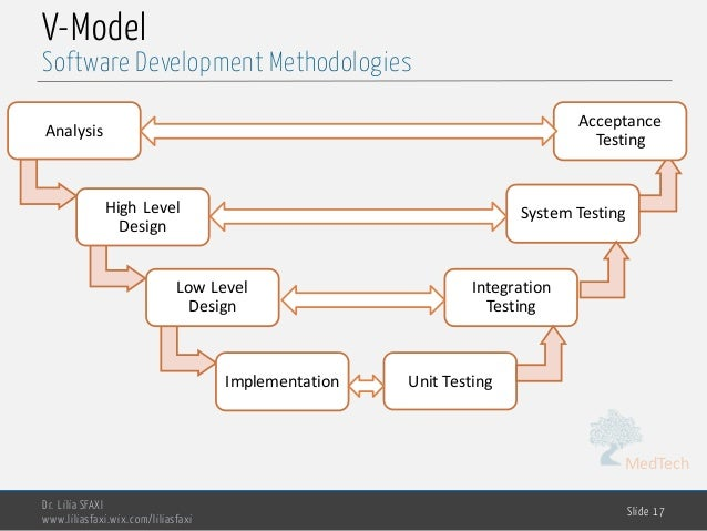 Software Engineering Chp1 Software Dev Methodologies
