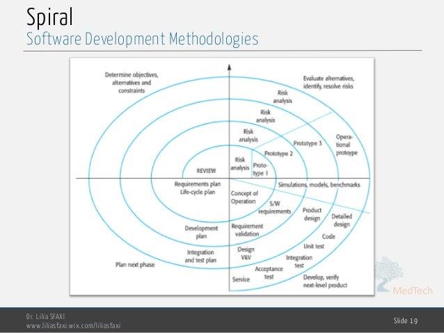 MedTech Spiral Dr. Lilia SFAXI www.liliasfaxi.wix.com/liliasfaxi Slide 19 Software Development Methodologies