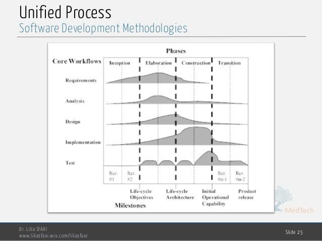 MedTech Unified Process Dr. Lilia SFAXI www.liliasfaxi.wix.com/liliasfaxi Slide 25 Software Development Methodologies