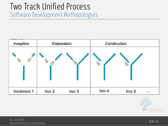 MedTech Two Track Unified Process Dr. Lilia SFAXI www.liliasfaxi.wix.com/liliasfaxi Slide 33 Software Development Methodol...