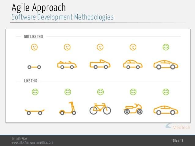 MedTech Agile Approach Dr. Lilia SFAXI www.liliasfaxi.wix.com/liliasfaxi Slide 38 Software Development Methodologies