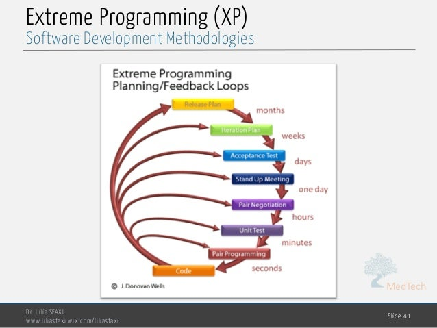 MedTech Extreme Programming (XP) Dr. Lilia SFAXI www.liliasfaxi.wix.com/liliasfaxi Slide 41 Software Development Methodolo...