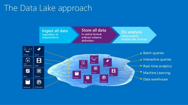 Azure Data Lake Intro Sqlbits 2016