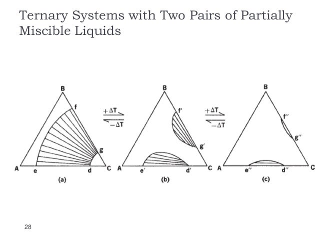Three Component System Phase Diagram Ppt Wiring Library