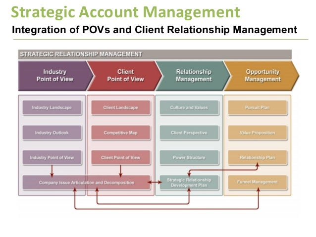 B2b strategic account management sam for Client management plan template